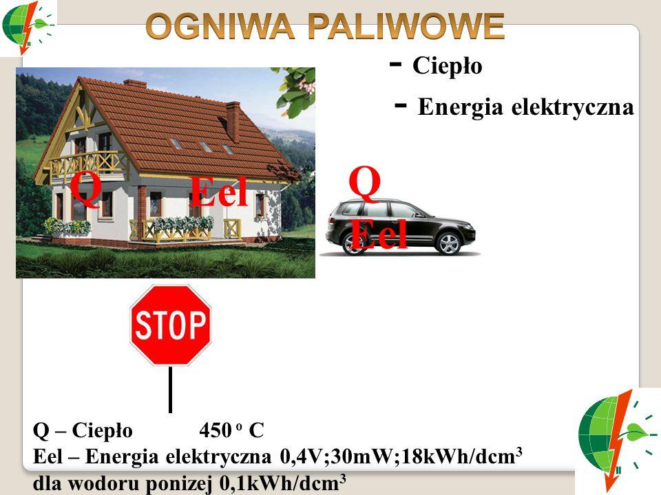 Eel Q - Ciepło - Energia elektryczna Q – Ciepło 450 o C Eel – Energia elektryczna 0,4V;30mW;18kWh/dcm 3 dla wodoru ponizej 0,1kWh/dcm 3 Q Eel