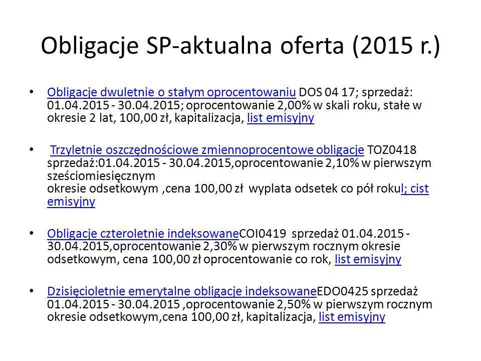 Obligacje SP-aktualna oferta (2015 r.) Obligacje dwuletnie o stałym oprocentowaniu DOS 04 17; sprzedaż: 01.04.2015 - 30.04.2015; oprocentowanie 2,00% w skali roku, stałe w okresie 2 lat, 100,00 zł, kapitalizacja, list emisyjny Obligacje dwuletnie o stałym oprocentowaniulist emisyjny Trzyletnie oszczędnościowe zmiennoprocentowe obligacje TOZ0418 sprzedaż:01.04.2015 - 30.04.2015,oprocentowanie 2,10% w pierwszym sześciomiesięcznym okresie odsetkowym,cena 100,00 zł wyplata odsetek co pół rokul; cist emisyjnyTrzyletnie oszczędnościowe zmiennoprocentowe obligacjel; cist emisyjny Obligacje czteroletnie indeksowaneCOI0419 sprzedaż 01.04.2015 - 30.04.2015,oprocentowanie 2,30% w pierwszym rocznym okresie odsetkowym, cena 100,00 zł oprocentowanie co rok, list emisyjny Obligacje czteroletnie indeksowanelist emisyjny Dzisięcioletnie emerytalne obligacje indeksowaneEDO0425 sprzedaż 01.04.2015 - 30.04.2015,oprocentowanie 2,50% w pierwszym rocznym okresie odsetkowym,cena 100,00 zł, kapitalizacja, list emisyjny Dzisięcioletnie emerytalne obligacje indeksowanelist emisyjny