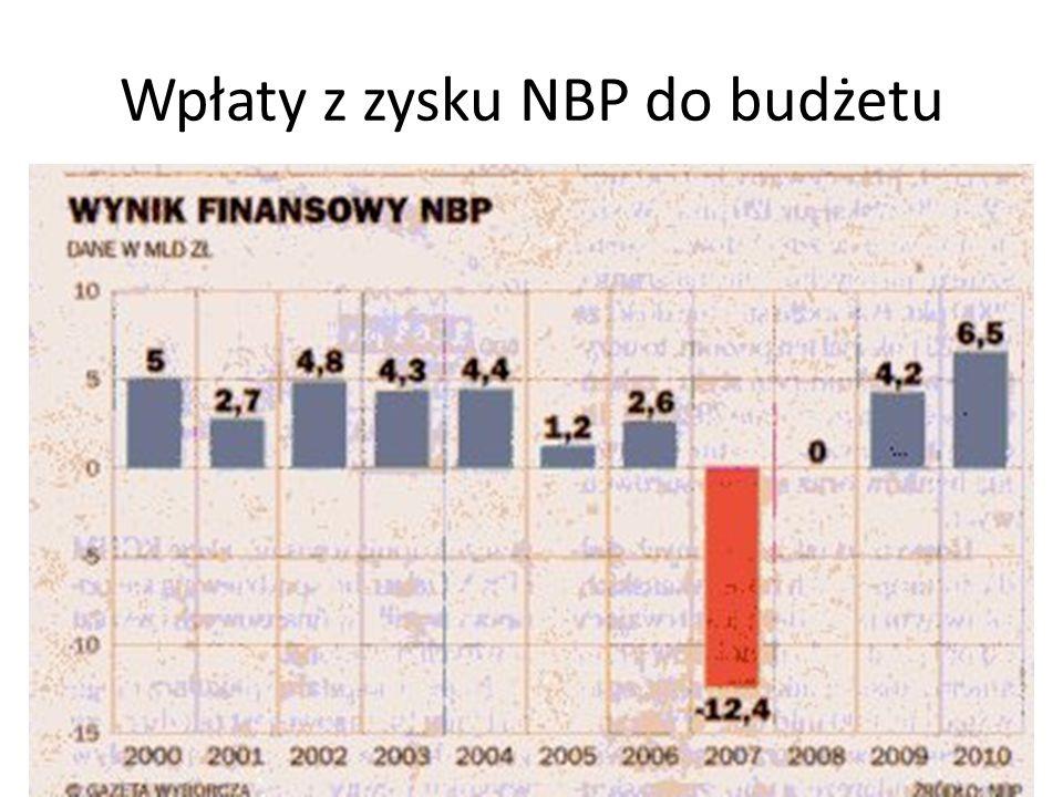 Wpłaty z zysku NBP do budżetu