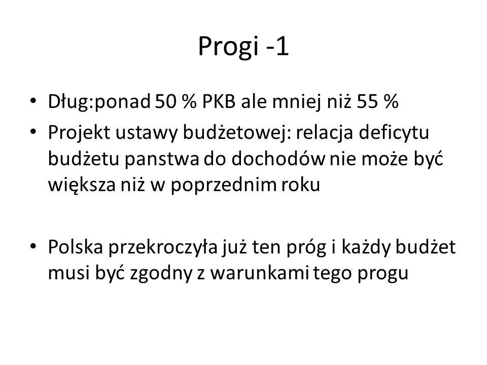 Progi -1 Dług:ponad 50 % PKB ale mniej niż 55 % Projekt ustawy budżetowej: relacja deficytu budżetu panstwa do dochodów nie może być większa niż w poprzednim roku Polska przekroczyła już ten próg i każdy budżet musi być zgodny z warunkami tego progu