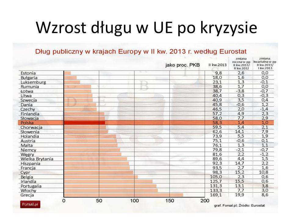 Wzrost długu w UE po kryzysie