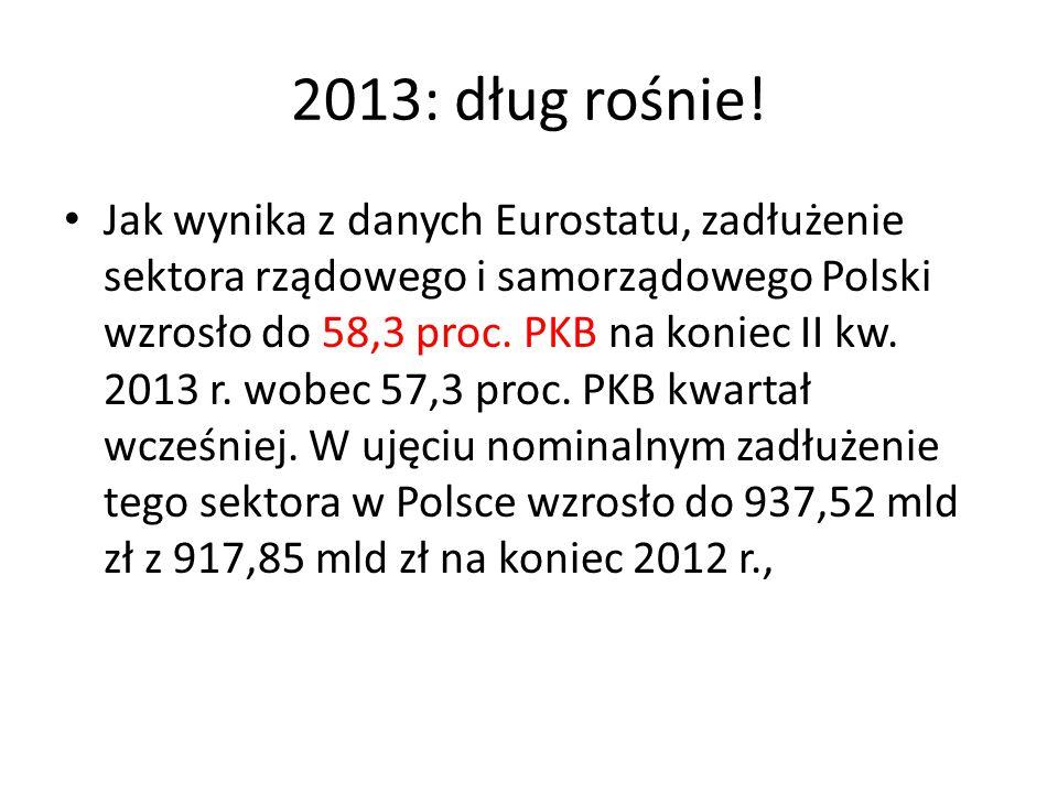 2013: dług rośnie.