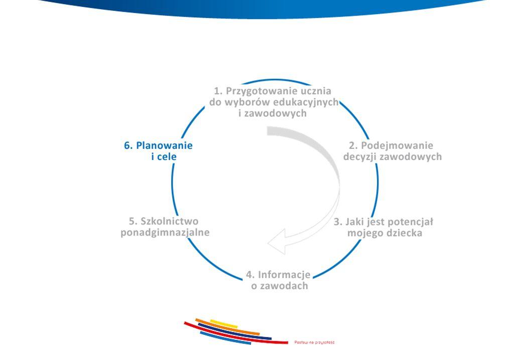 Rozwijam skrzydła cykl szkoleń dla uczniów oraz prezentacji dla rodziców