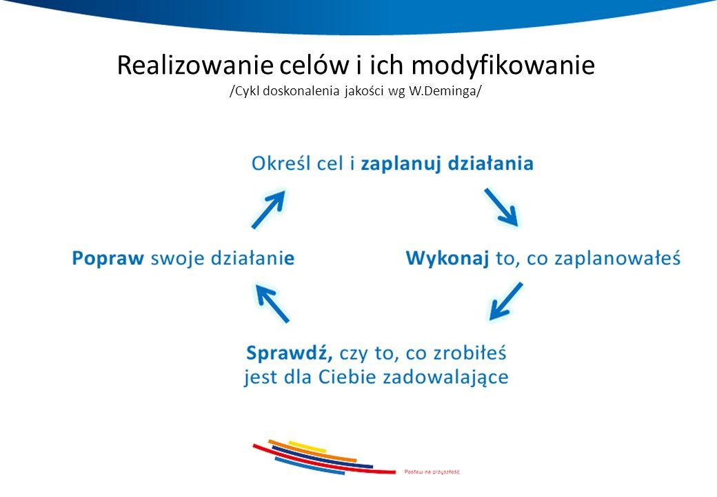 Realizowanie celów i ich modyfikowanie /Cykl doskonalenia jakości wg W.Deminga/