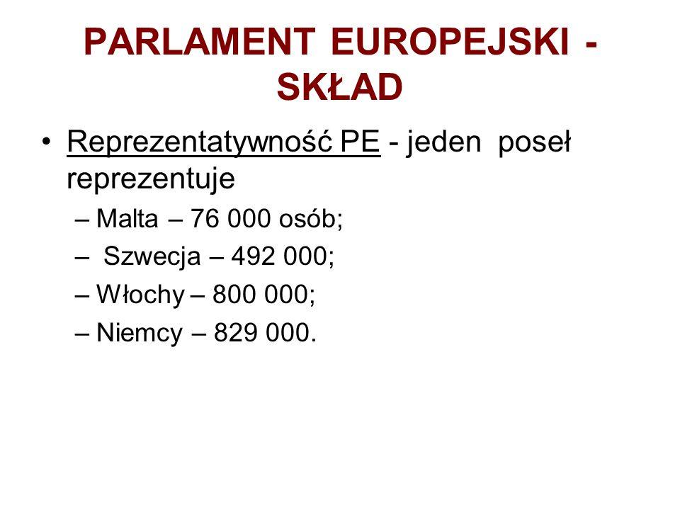 PARLAMENT EUROPEJSKI - SKŁAD Reprezentatywność PE - jeden poseł reprezentuje –Malta – 76 000 osób; – Szwecja – 492 000; –Włochy – 800 000; –Niemcy – 829 000.