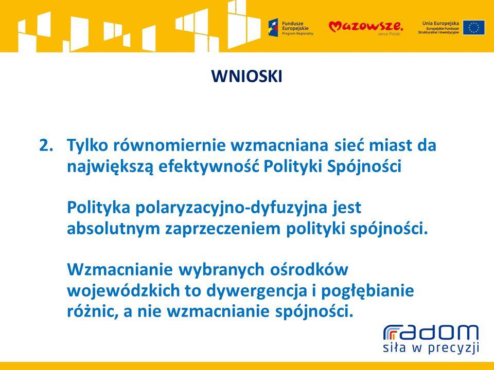 WNIOSKI 2.Tylko równomiernie wzmacniana sieć miast da największą efektywność Polityki Spójności Polityka polaryzacyjno-dyfuzyjna jest absolutnym zaprzeczeniem polityki spójności.