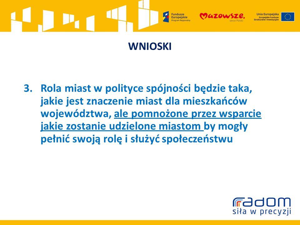 WNIOSKI 3.Rola miast w polityce spójności będzie taka, jakie jest znaczenie miast dla mieszkańców województwa, ale pomnożone przez wsparcie jakie zostanie udzielone miastom by mogły pełnić swoją rolę i służyć społeczeństwu
