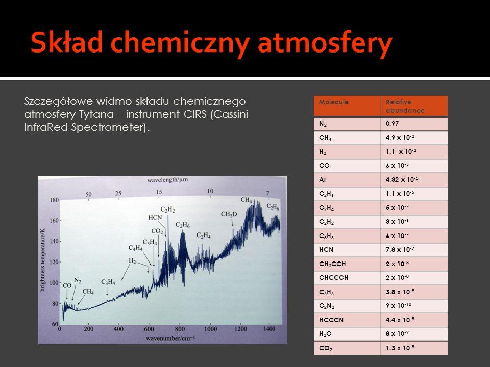Szczegółowe widmo składu chemicznego atmosfery Tytana – instrument CIRS (Cassini InfraRed Spectrometer). MoleculeRelative abundance N2N2 0.97 CH 4 4.9
