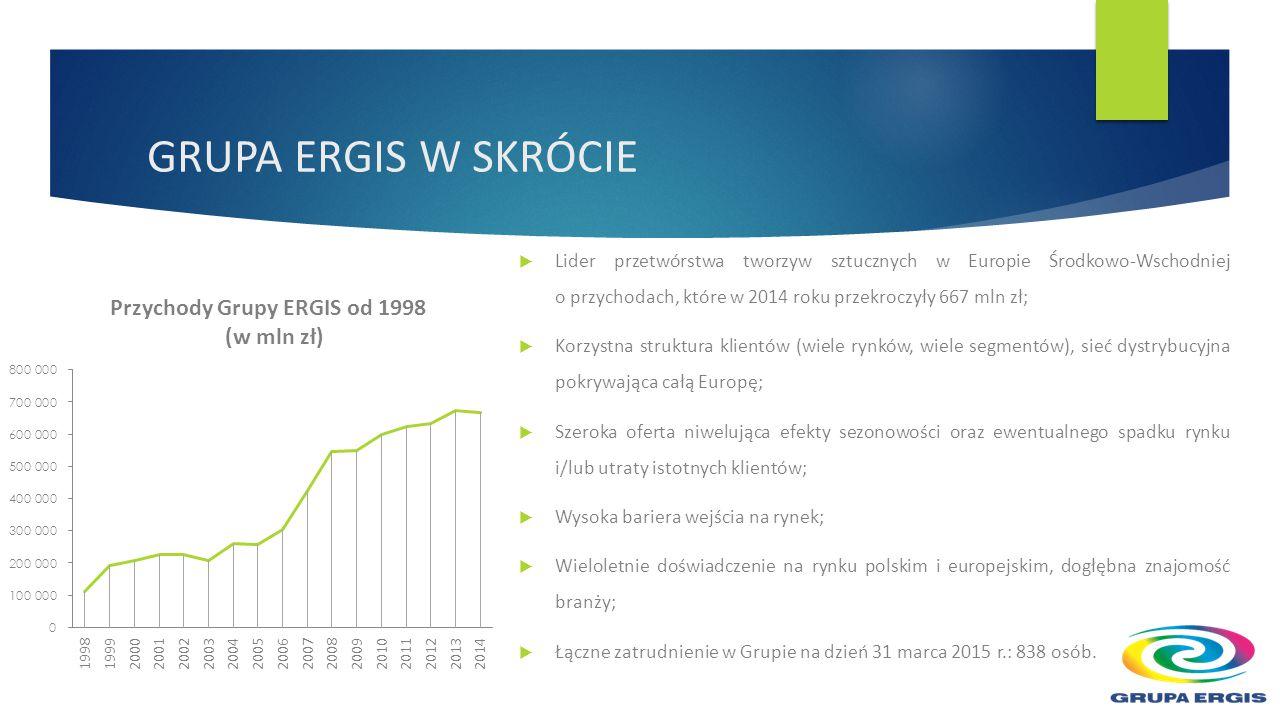  Lider przetwórstwa tworzyw sztucznych w Europie Środkowo-Wschodniej o przychodach, które w 2014 roku przekroczyły 667 mln zł;  Korzystna struktura klientów (wiele rynków, wiele segmentów), sieć dystrybucyjna pokrywająca całą Europę;  Szeroka oferta niwelująca efekty sezonowości oraz ewentualnego spadku rynku i/lub utraty istotnych klientów;  Wysoka bariera wejścia na rynek;  Wieloletnie doświadczenie na rynku polskim i europejskim, dogłębna znajomość branży;  Łączne zatrudnienie w Grupie na dzień 31 marca 2015 r.: 838 osób.
