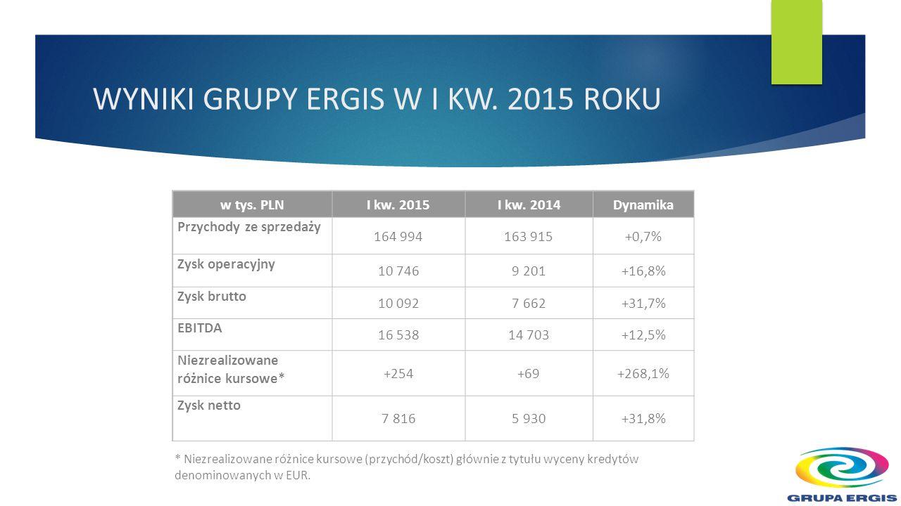 WYNIKI GRUPY ERGIS W I KW. 2015 ROKU w tys. PLNI kw.