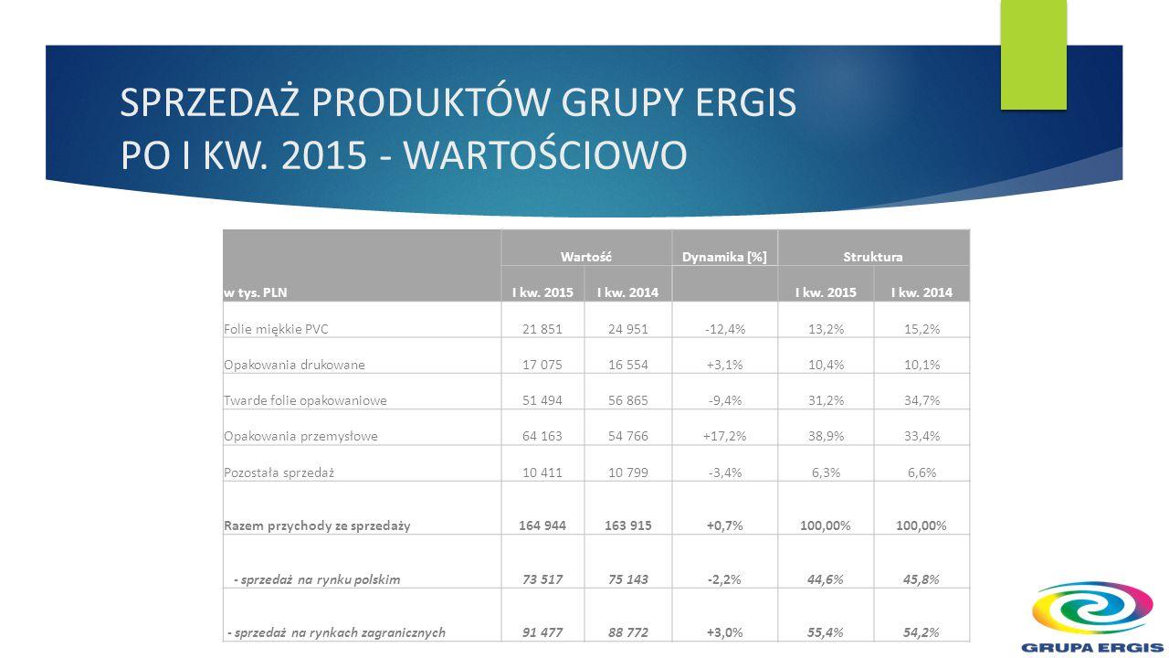 SPRZEDAŻ PRODUKTÓW GRUPY ERGIS PO I KW. 2015 - WARTOŚCIOWO w tys.