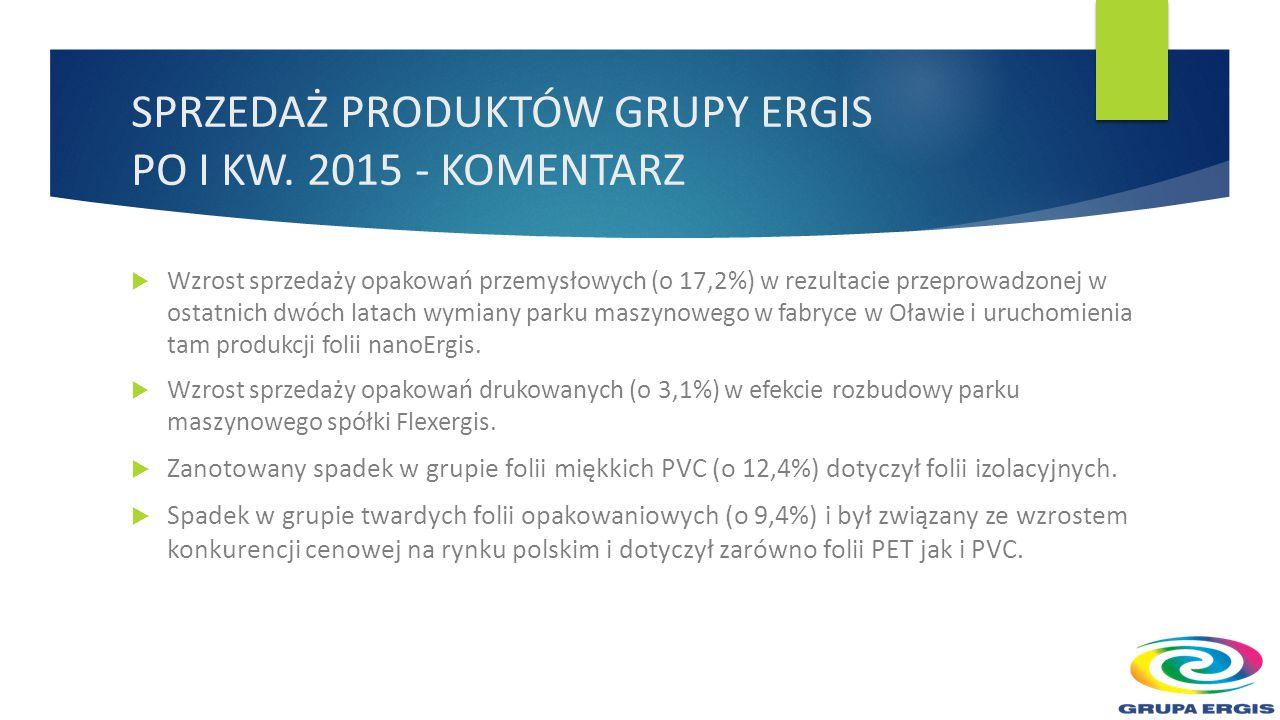  Wzrost sprzedaży opakowań przemysłowych (o 17,2%) w rezultacie przeprowadzonej w ostatnich dwóch latach wymiany parku maszynowego w fabryce w Oławie i uruchomienia tam produkcji folii nanoErgis.