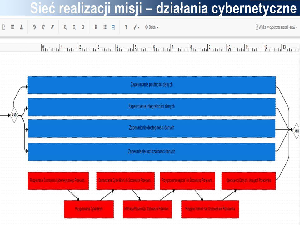 Sieć realizacji misji – działania cybernetyczne