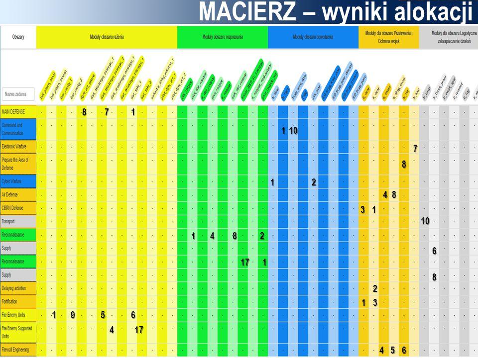 MACIERZ – wyniki alokacji 7 1 1 1 10 8 48 1 9 2 1 6 4 1 17 6 2 117 1 10 3 3 2 45 5 6 8 48 8 7