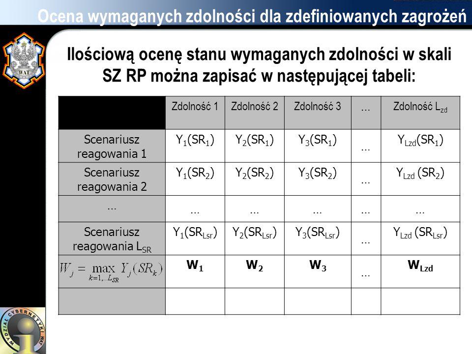 Ocena wymaganych zdolności dla zdefiniowanych zagrożeń Ilościową ocenę stanu wymaganych zdolności w skali SZ RP można zapisać w następującej tabeli: Z
