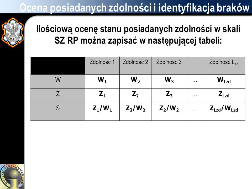 Ocena posiadanych zdolności i identyfikacja braków Ilościową ocenę stanu posiadanych zdolności w skali SZ RP można zapisać w następującej tabeli: Zdol