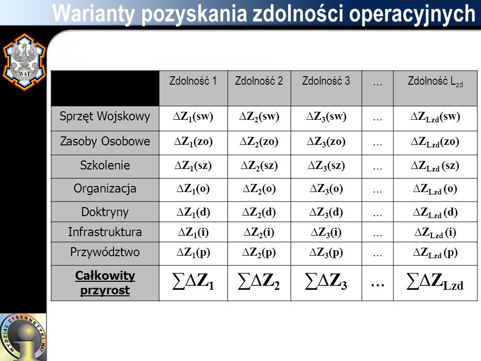 Warianty pozyskania zdolności operacyjnych Zdolność 1Zdolność 2Zdolność 3 … Zdolność L zd Sprzęt Wojskowy ∆Z 1 (sw)∆Z 2 (sw)∆Z 3 (sw) … ∆Z Lzd (sw) Za