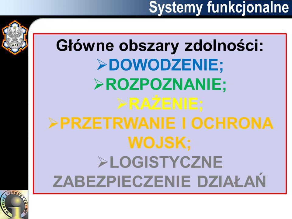 Systemy funkcjonalne Główne obszary zdolności:  DOWODZENIE;  ROZPOZNANIE;  RAŻENIE;  PRZETRWANIE I OCHRONA WOJSK;  LOGISTYCZNE ZABEZPIECZENIE DZI