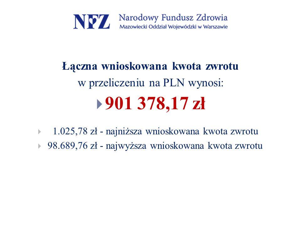 Łączna wnioskowana kwota zwrotu w przeliczeniu na PLN wynosi:  901 378,17 zł  1.025,78 zł - najniższa wnioskowana kwota zwrotu  98.689,76 zł - najwyższa wnioskowana kwota zwrotu