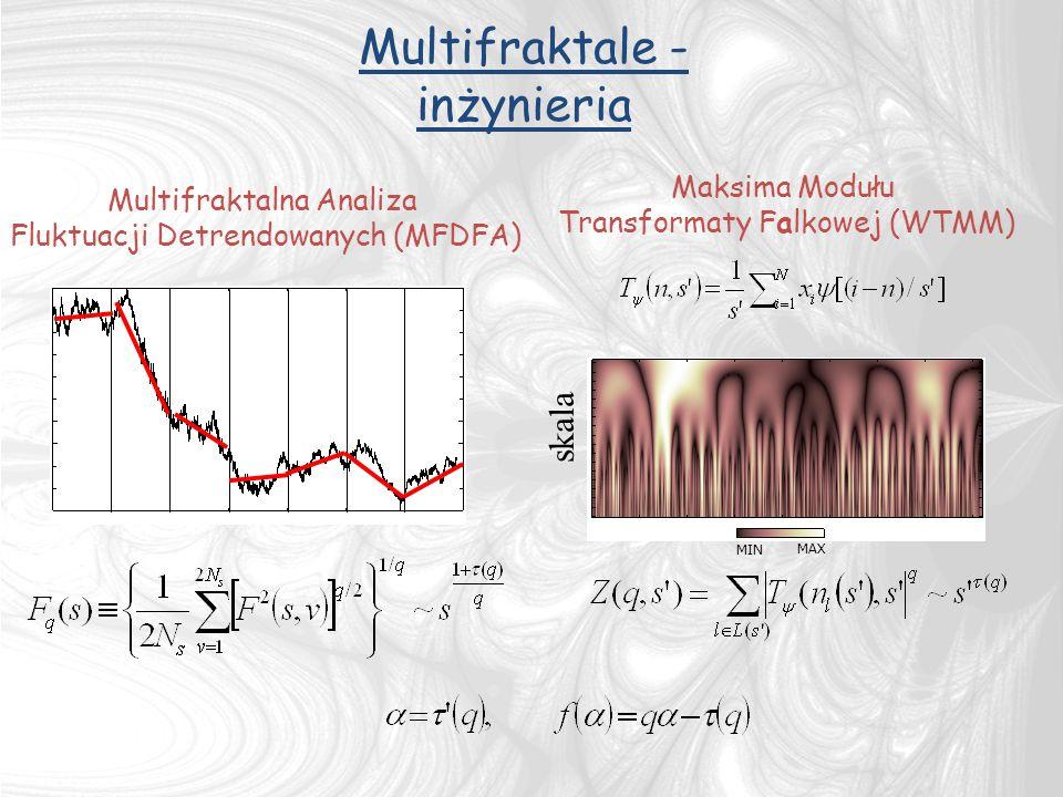 Maksima Modułu Transformaty Falkowej (WTMM) Multifraktalna Analiza Fluktuacji Detrendowanych (MFDFA) skala MIN MAX Multifraktale - inżynieria