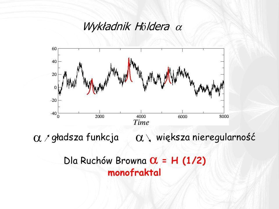 Wykładnik H ö ldera    większa nieregularnośćgładsza funkcja Dla Ruchów Browna  = H (1/2) monofraktal