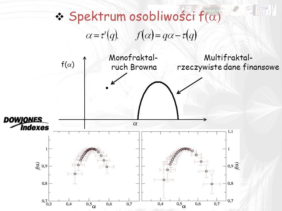  Spektrum osobliwości f  f(  )  Monofraktal- ruch Browna Multifraktal- rzeczywiste dane finansowe