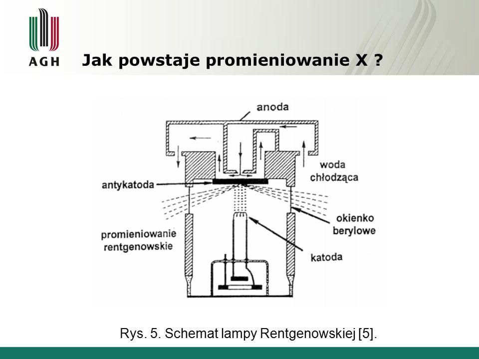 Mechanizmy odpowiedzialne za emisję promieniowania elektromagnetycznego w lampie rentgenowskiej a) emisja promieniowania hamowania [6], b) promieniowania charakterystycznego o widmie dyskretnym [6].