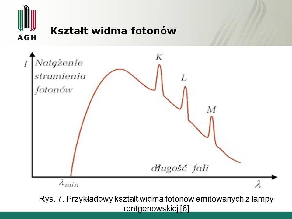 Kształt widma fotonów Rys. 7. Przykładowy kształt widma fotonów emitowanych z lampy rentgenowskiej [6]