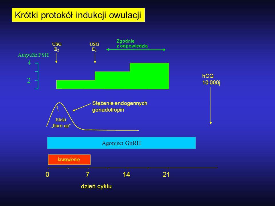 Krótki protokół indukcji owulacji 071421 krwawienie Agoniści GnRH 2 4 Zgodnie z odpowiedzią USG E 2 USG E 2 Ampułki FSH Stężenie endogennych gonadotro