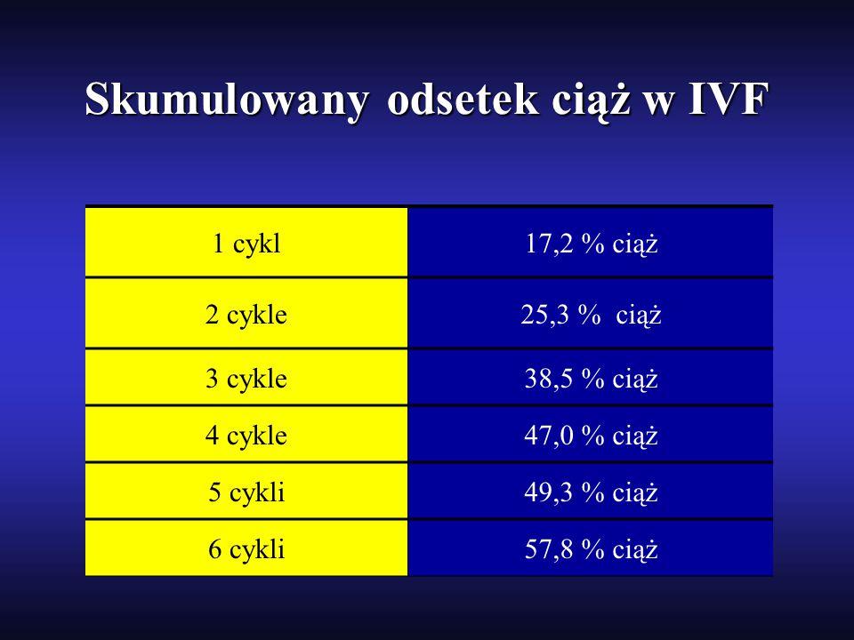 1 cykl17,2 % ciąż 2 cykle25,3 % ciąż 3 cykle38,5 % ciąż 4 cykle47,0 % ciąż 5 cykli49,3 % ciąż 6 cykli57,8 % ciąż Skumulowany odsetek ciąż w IVF Skumul
