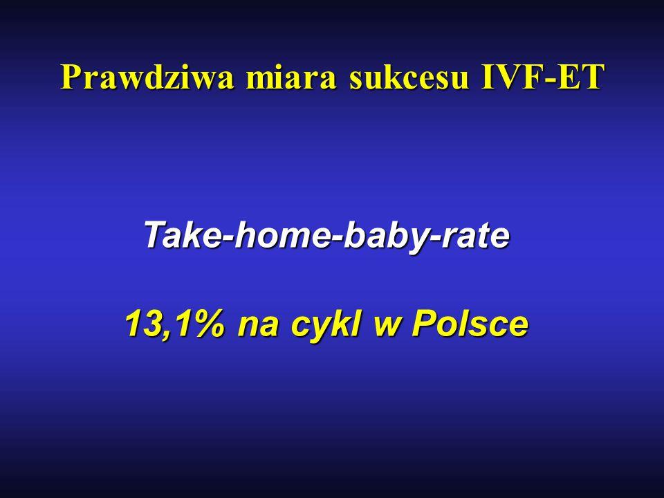 Prawdziwa miara sukcesu IVF-ET Prawdziwa miara sukcesu IVF-ET Take-home-baby-rate 13,1% na cykl w Polsce