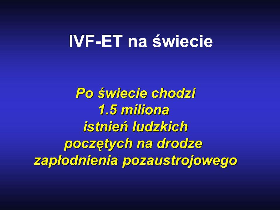 IVF-ET na świecie Po świecie chodzi 1.5 miliona istnień ludzkich poczętych na drodze zapłodnienia pozaustrojowego