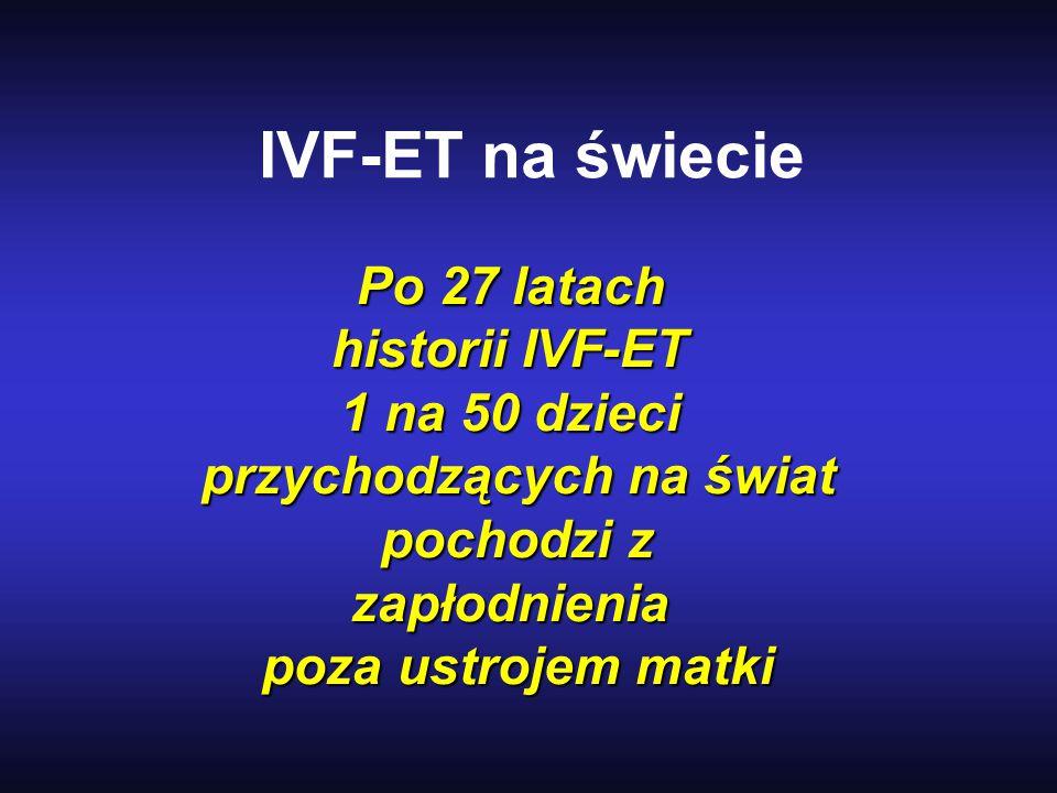 IVF-ET na świecie Po 27 latach historii IVF-ET 1 na 50 dzieci przychodzących na świat pochodzi z pochodzi zzapłodnienia poza ustrojem matki