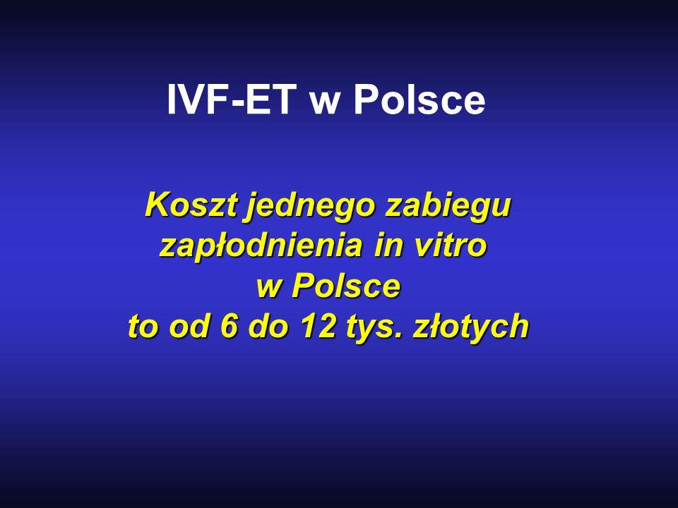 IVF-ET w Polsce Koszt jednego zabiegu zapłodnienia in vitro w Polsce to od 6 do 12 tys. złotych to od 6 do 12 tys. złotych