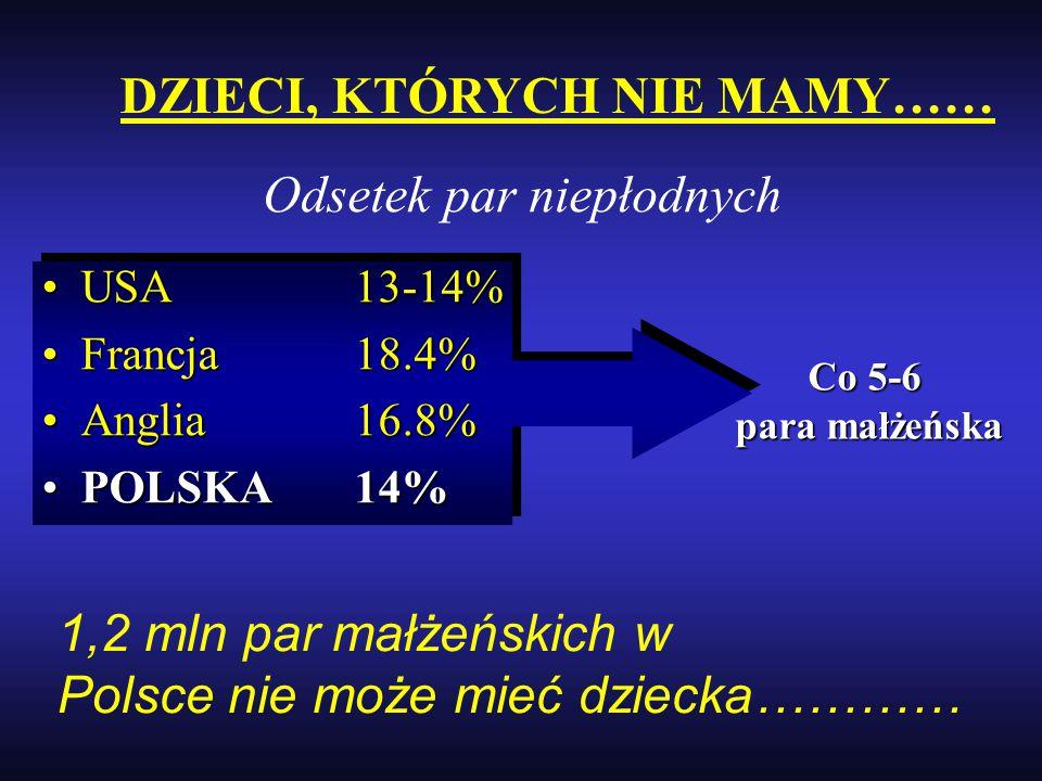 Odsetek par niepłodnych USA13-14%USA13-14% Francja18.4%Francja18.4% Anglia16.8%Anglia16.8% POLSKA14%POLSKA14% Co 5-6 para małżeńska DZIECI, KTÓRYCH NI