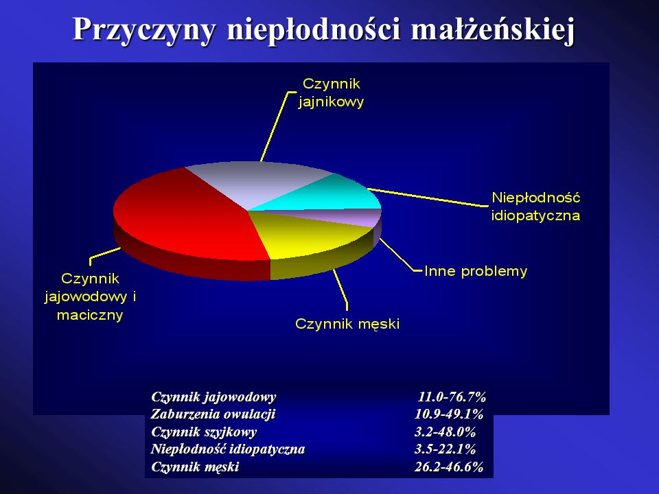 Przyczyny niepłodności małżeńskiej Czynnik jajowodowy 11.0-76.7% Zaburzenia owulacji10.9-49.1% Czynnik szyjkowy3.2-48.0% Niepłodność idiopatyczna3.5-2