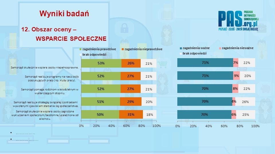 ………….. ……………. Wyniki badań 12. Obszar oceny – WSPARCIE SPOŁECZNE