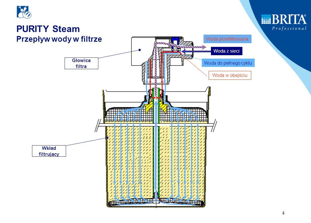 4 Głowica filtra Wkład filtrujący PURITY Steam Przepływ wody w filtrze Woda z sieci Woda do pełnego cyklu Woda w obejściu Woda przefiltrowana