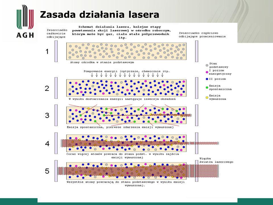 Działanie lasera opiera się na dwóch zjawiskach: inwersji obsadzeń i emisji wymuszonej.
