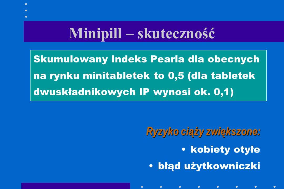 Minipill – skuteczność Skumulowany Indeks Pearla dla obecnych na rynku minitabletek to 0,5 (dla tabletek dwuskładnikowych IP wynosi ok. 0,1) Ryzyko ci