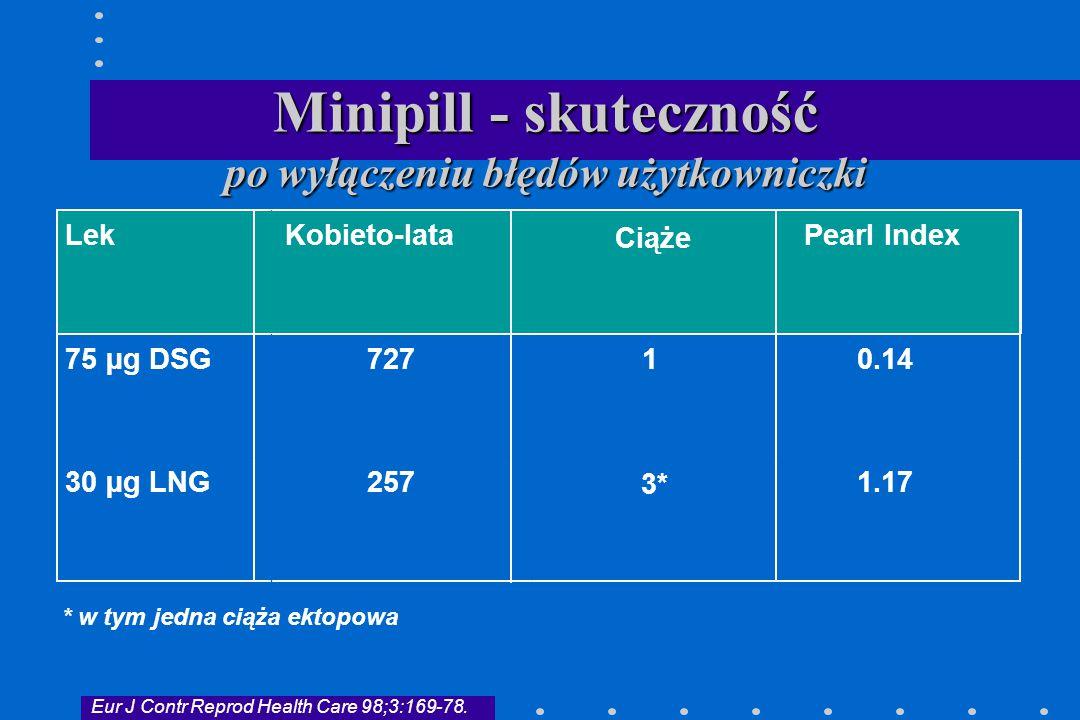 Minipill - skuteczność po wyłączeniu błędów użytkowniczki LekKobieto-lata Ciąże Pearl Index 75 µg DSG72710.14 30 µg LNG257 3* 1.17 * w tym jedna ciąża