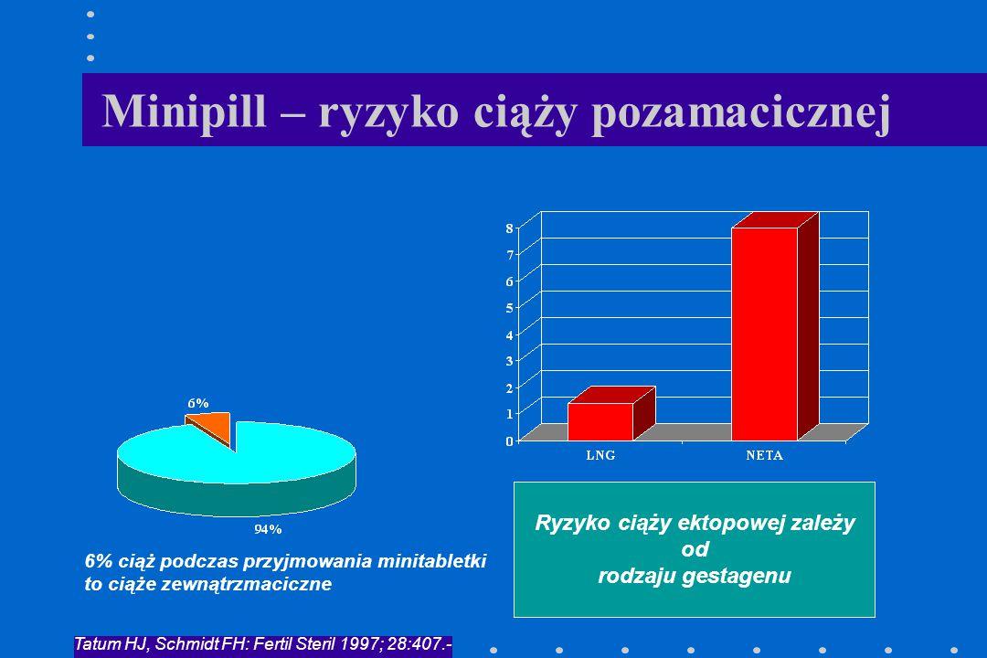 Minipill – ryzyko ciąży pozamacicznej 6% ciąż podczas przyjmowania minitabletki to ciąże zewnątrzmaciczne Ryzyko ciąży ektopowej zależy od rodzaju ges