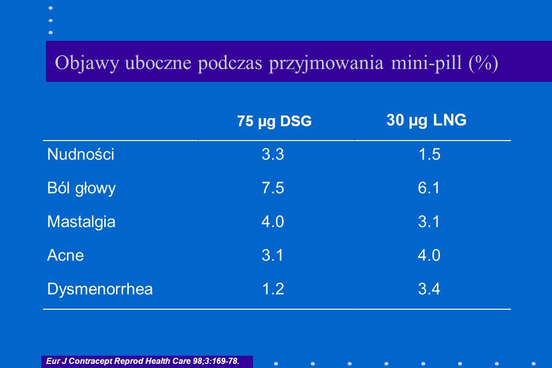 Objawy uboczne podczas przyjmowania mini-pill (%) 30 µg LNG Nudności3.31.5 Ból głowy7.56.1 Mastalgia4.03.1 Acne3.14.0 Dysmenorrhea1.23.4 Eur J Contrac