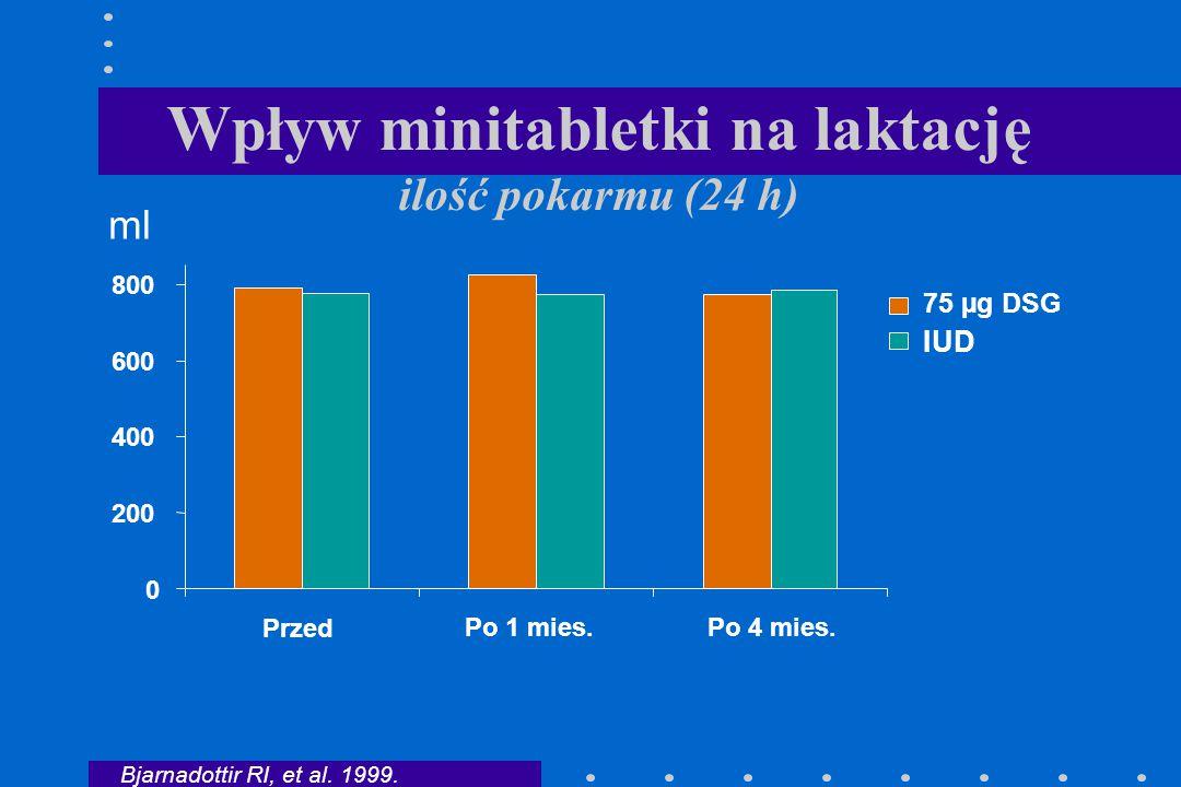 Wpływ minitabletki na laktację ilość pokarmu (24 h) 0 200 400 600 800 Przed Po 1 mies.Po 4 mies. IUD ml Bjarnadottir RI, et al. 1999. 75 µg DSG
