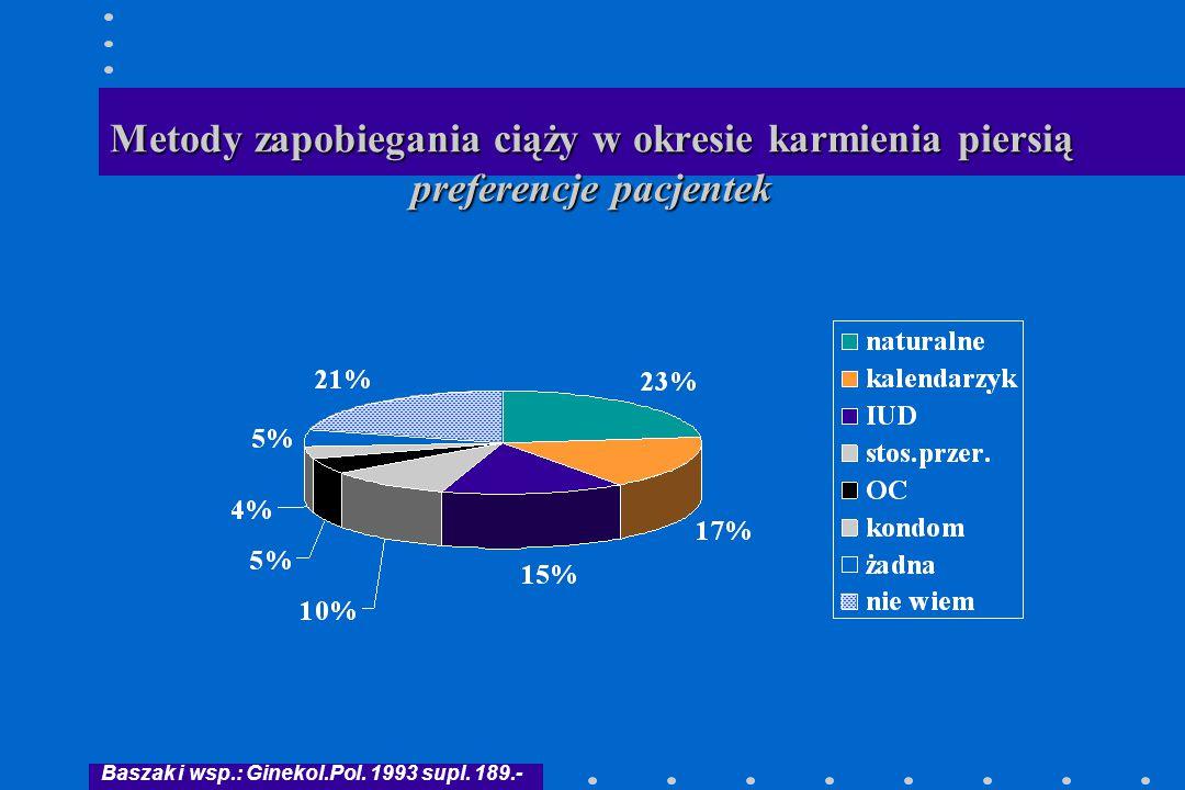 Metody zapobiegania ciąży w okresie karmienia piersią preferencje pacjentek Baszak i wsp.: Ginekol.Pol. 1993 supl. 189.-