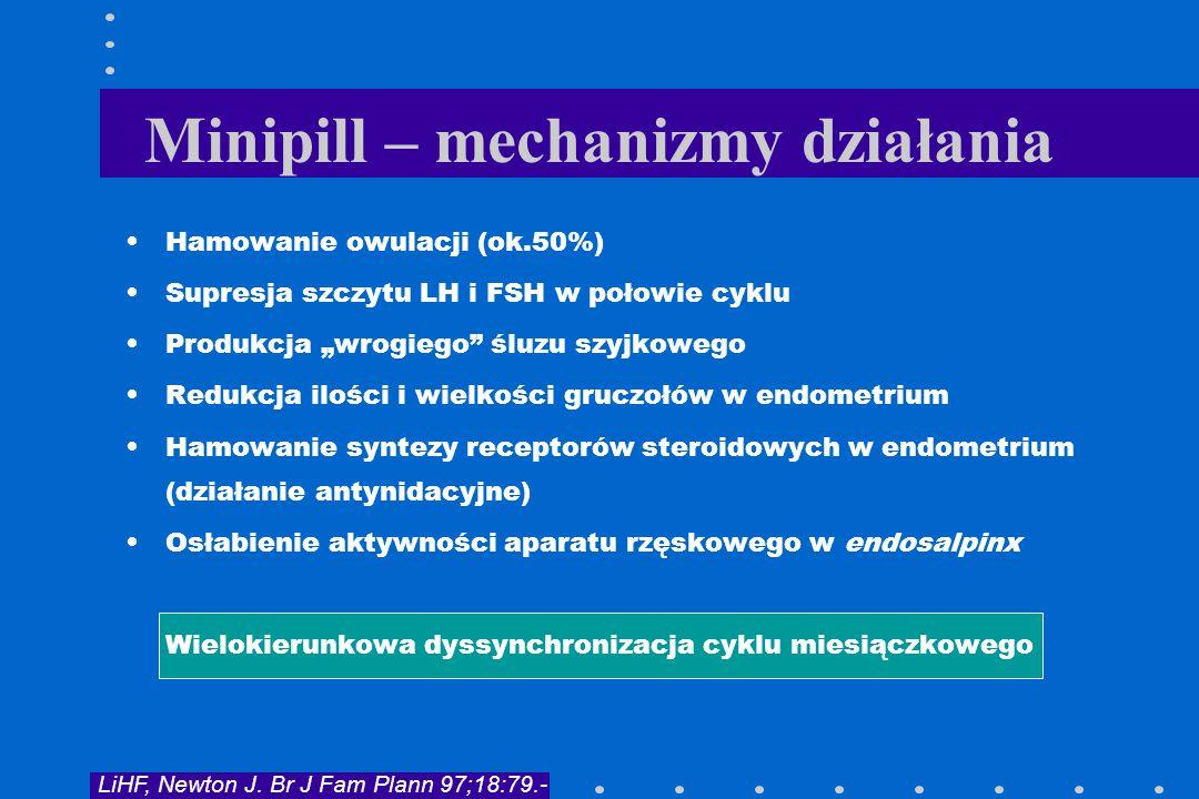 """Minipill – mechanizmy działania Hamowanie owulacji (ok.50%) Supresja szczytu LH i FSH w połowie cyklu Produkcja """"wrogiego"""" śluzu szyjkowego Redukcja i"""