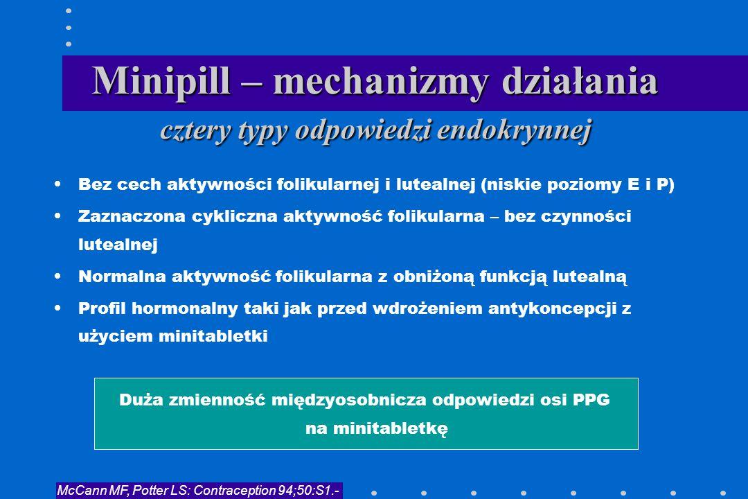 Minipill – mechanizmy działania cztery typy odpowiedzi endokrynnej Bez cech aktywności folikularnej i lutealnej (niskie poziomy E i P) Zaznaczona cykl