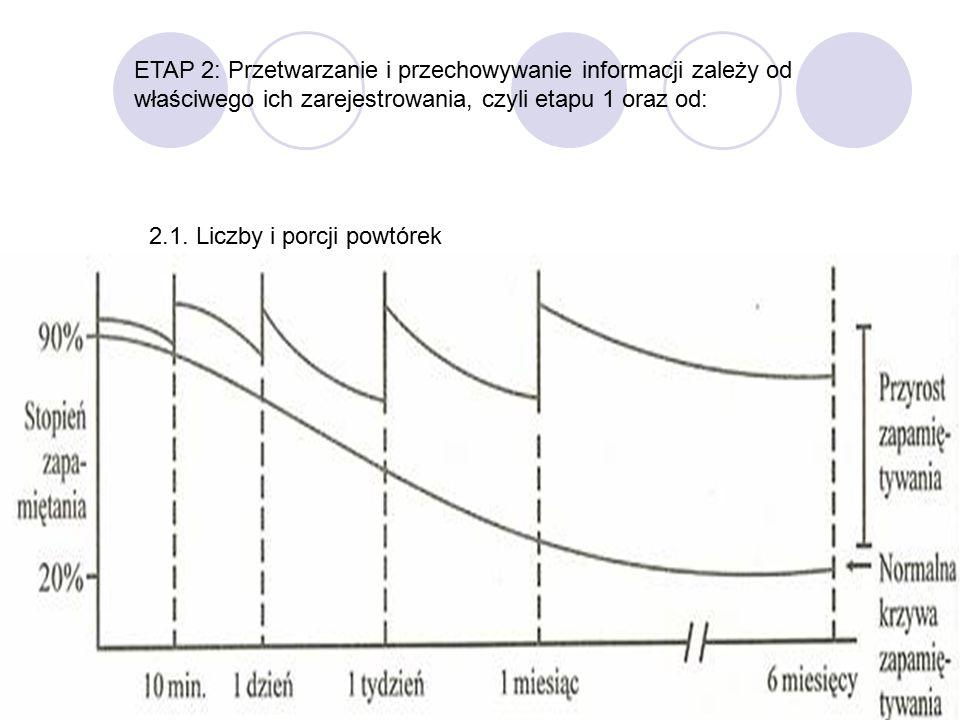 12 ETAP 2: Przetwarzanie i przechowywanie informacji zależy od właściwego ich zarejestrowania, czyli etapu 1 oraz od: 2.1. Liczby i porcji powtórek