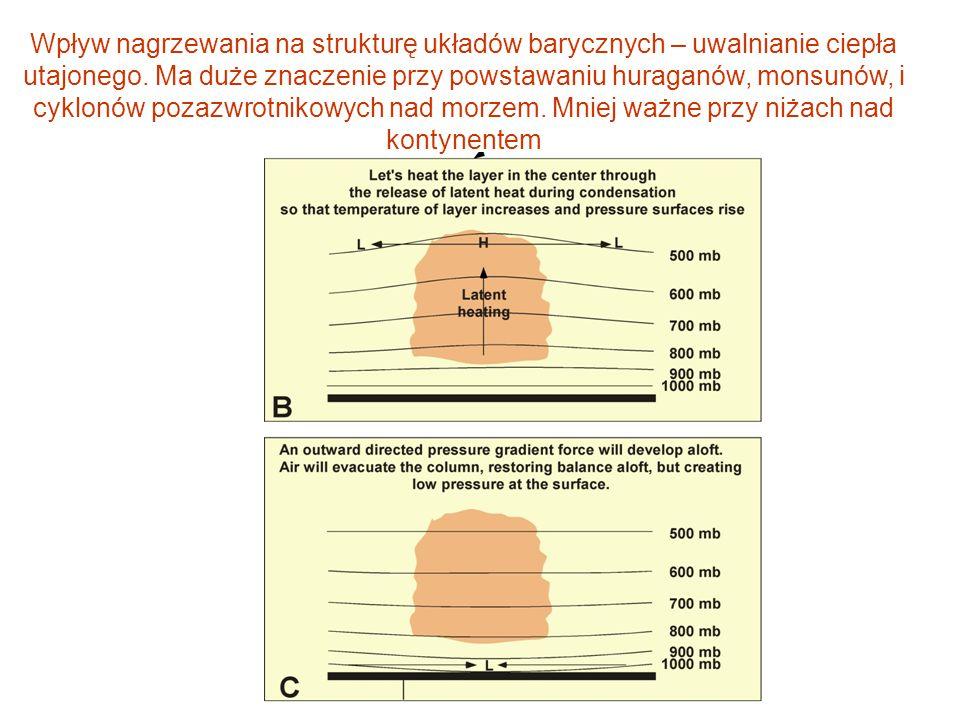Wpływ nagrzewania na strukturę układów barycznych – uwalnianie ciepła utajonego. Ma duże znaczenie przy powstawaniu huraganów, monsunów, i cyklonów po