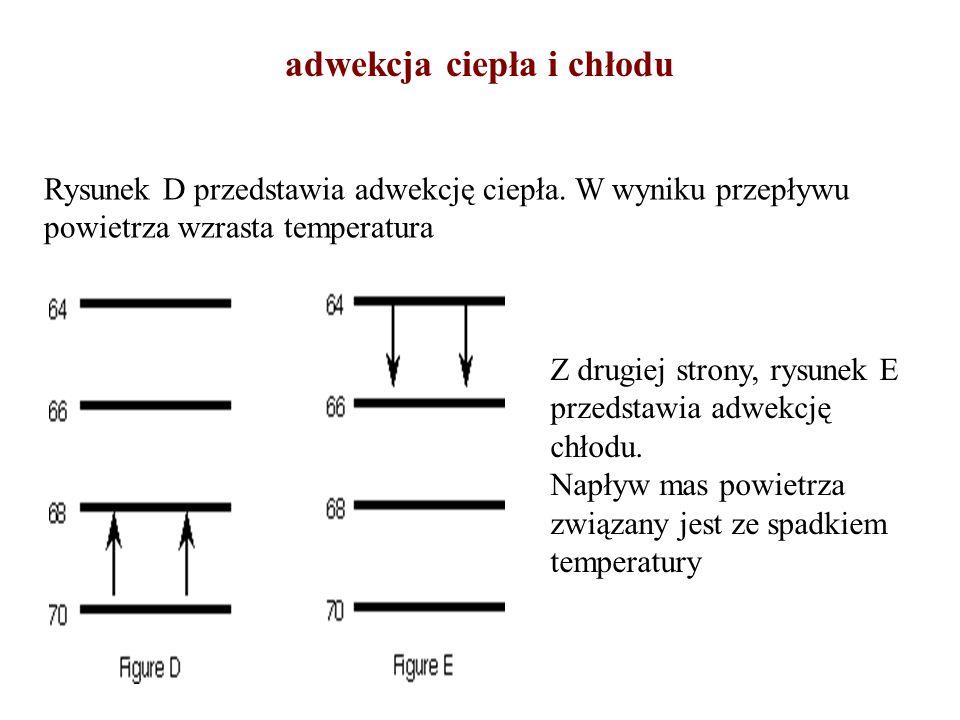 adwekcja ciepła i chłodu Z drugiej strony, rysunek E przedstawia adwekcję chłodu. Napływ mas powietrza związany jest ze spadkiem temperatury Rysunek D
